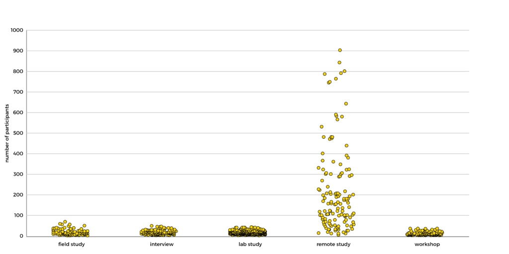 Chart showing distribution of number of participants per method. Remote studies have a very spread out distribution (up to 900+ participants) compared to all other methods (which have a max of ~50 participants)