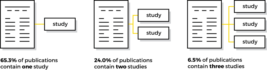 Overview of main types of publications: 65.3% contain one study, 24% contain two studies, and 6.5% contain three studies