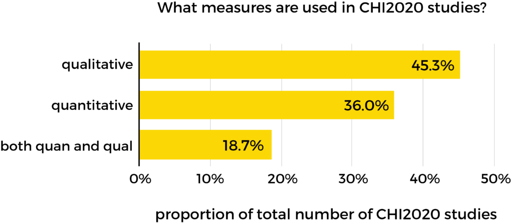 Bar chart showing 45.3% of studies are qualitative, 36% quantitative, and 18.7% are both